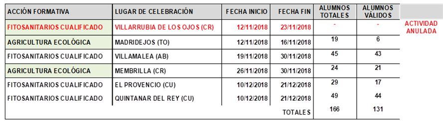 table poises